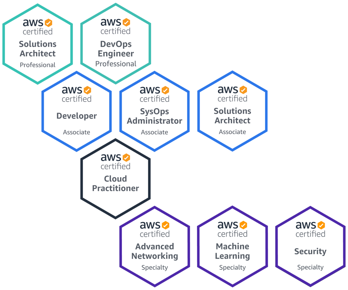 AWS Certs: Solutions Architect, Dev Ops Engineer, Advanced Networking, Machine Learning and many more.